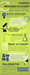 Research leads to treatments