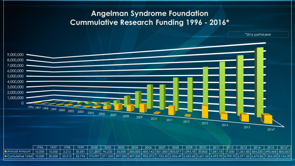 Angelman Syndrome Research funded by ASF - Cummulative