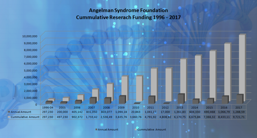 The ASF has funded over $9 million in Angelman Syndrome Research since 1996