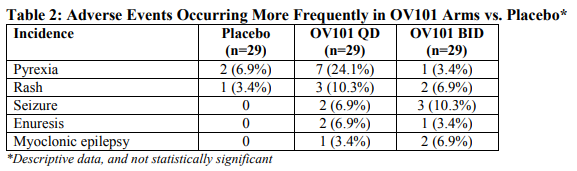 Adverse Events Occurring More Frequently in OV101 Arms vs. Placebo