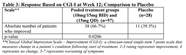 Table 3: Response Based on CGI-I at Week 12; Comparison to Placebo
