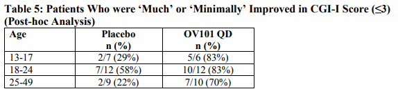 Table 5: Patients Who were 'Much' or 'Minimally' Improved in CGI-I Score (≤3) (Post-hoc Analysis)