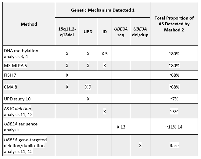 table showing methods and genetic mechanisms when testing for AS