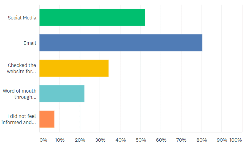 email is most popular