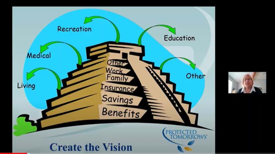 Pyramid with steps leading to the top of Benefits, savings, insurance, family, work and other